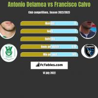 Antonio Delamea vs Francisco Calvo h2h player stats