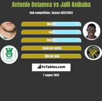Antonio Delamea vs Jalil Anibaba h2h player stats