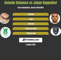 Antonio Delamea vs Johan Kappelhof h2h player stats