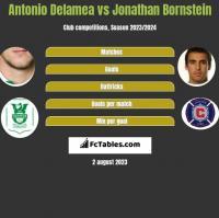 Antonio Delamea vs Jonathan Bornstein h2h player stats