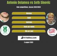 Antonio Delamea vs Seth Sinovic h2h player stats