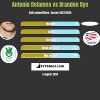Antonio Delamea vs Brandon Bye h2h player stats