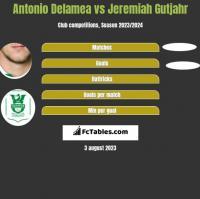 Antonio Delamea vs Jeremiah Gutjahr h2h player stats