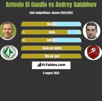 Antonio Di Gaudio vs Andrey Galabinov h2h player stats