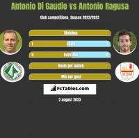 Antonio Di Gaudio vs Antonio Ragusa h2h player stats