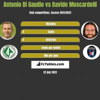 Antonio Di Gaudio vs Davide Moscardelli h2h player stats