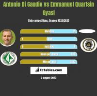 Antonio Di Gaudio vs Emmanuel Quartsin Gyasi h2h player stats
