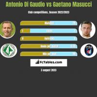 Antonio Di Gaudio vs Gaetano Masucci h2h player stats