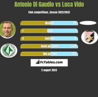 Antonio Di Gaudio vs Luca Vido h2h player stats