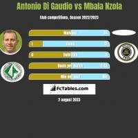 Antonio Di Gaudio vs Mbala Nzola h2h player stats