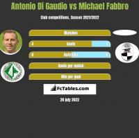 Antonio Di Gaudio vs Michael Fabbro h2h player stats