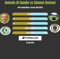 Antonio Di Gaudio vs Simone Bastoni h2h player stats