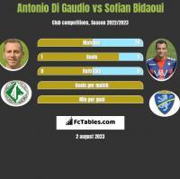 Antonio Di Gaudio vs Sofian Bidaoui h2h player stats