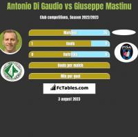 Antonio Di Gaudio vs Giuseppe Mastinu h2h player stats