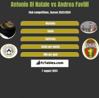 Antonio Di Natale vs Andrea Favilli h2h player stats