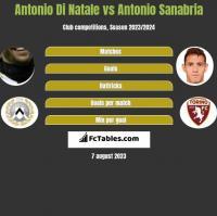 Antonio Di Natale vs Antonio Sanabria h2h player stats
