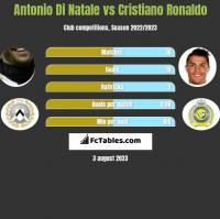 Antonio Di Natale vs Cristiano Ronaldo h2h player stats