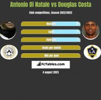 Antonio Di Natale vs Douglas Costa h2h player stats