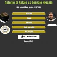 Antonio Di Natale vs Gonzalo Higuain h2h player stats