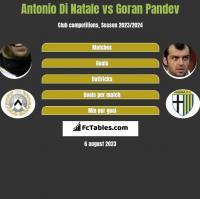 Antonio Di Natale vs Goran Pandev h2h player stats