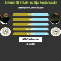 Antonio Di Natale vs Ilija Nestorovski h2h player stats