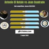 Antonio Di Natale vs Juan Cuadrado h2h player stats
