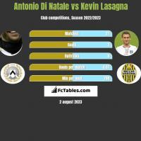 Antonio Di Natale vs Kevin Lasagna h2h player stats