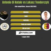 Antonio Di Natale vs Lukasz Teodorczyk h2h player stats