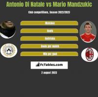 Antonio Di Natale vs Mario Mandzukic h2h player stats