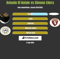 Antonio Di Natale vs Simone Edera h2h player stats