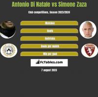 Antonio Di Natale vs Simone Zaza h2h player stats