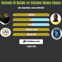 Antonio Di Natale vs Stefano Okaka Chuka h2h player stats