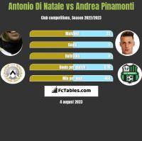 Antonio Di Natale vs Andrea Pinamonti h2h player stats