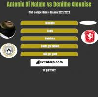 Antonio Di Natale vs Denilho Cleonise h2h player stats