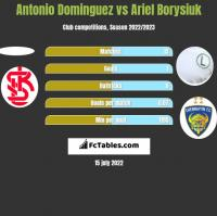 Antonio Dominguez vs Ariel Borysiuk h2h player stats