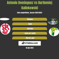 Antonio Dominguez vs Bartlomiej Kalinkowski h2h player stats