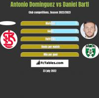 Antonio Dominguez vs Daniel Bartl h2h player stats