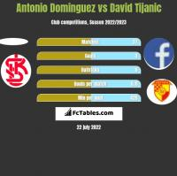 Antonio Dominguez vs David Tijanic h2h player stats