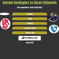 Antonio Dominguez vs Goran Cvijanovic h2h player stats