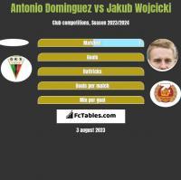 Antonio Dominguez vs Jakub Wojcicki h2h player stats