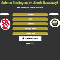 Antonio Dominguez vs Jakub Wawszczyk h2h player stats