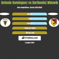 Antonio Dominguez vs Bartlomiej Wdowik h2h player stats