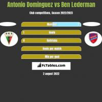 Antonio Dominguez vs Ben Lederman h2h player stats