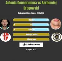 Antonio Donnarumma vs Bartlomiej Dragowski h2h player stats