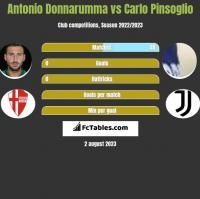 Antonio Donnarumma vs Carlo Pinsoglio h2h player stats
