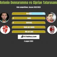 Antonio Donnarumma vs Ciprian Tatarusanu h2h player stats