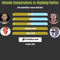 Antonio Donnarumma vs Gianluigi Buffon h2h player stats