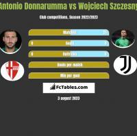 Antonio Donnarumma vs Wojciech Szczęsny h2h player stats