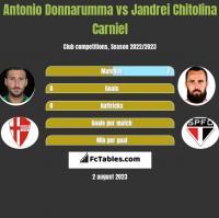 Antonio Donnarumma vs Jandrei Chitolina Carniel h2h player stats