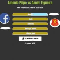 Antonio Filipe vs Daniel Figueira h2h player stats